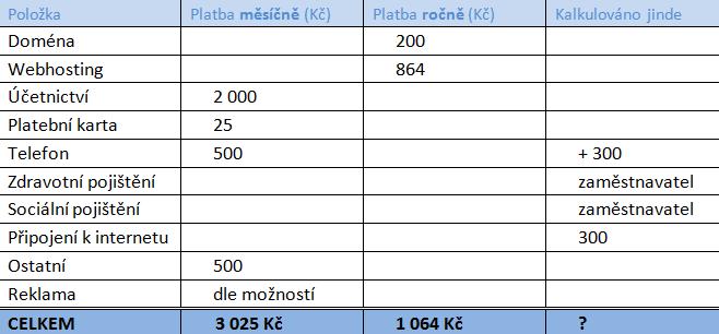 Tabulka nákladů pro podnikání na internetu